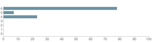 Chart?cht=bhs&chs=500x140&chbh=10&chco=6f92a3&chxt=x,y&chd=t:78,7,23,0,0,0,0&chm=t+78%,333333,0,0,10|t+7%,333333,0,1,10|t+23%,333333,0,2,10|t+0%,333333,0,3,10|t+0%,333333,0,4,10|t+0%,333333,0,5,10|t+0%,333333,0,6,10&chxl=1:|other|indian|hawaiian|asian|hispanic|black|white